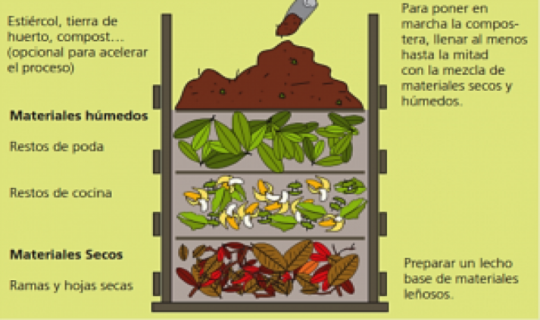 composting the present